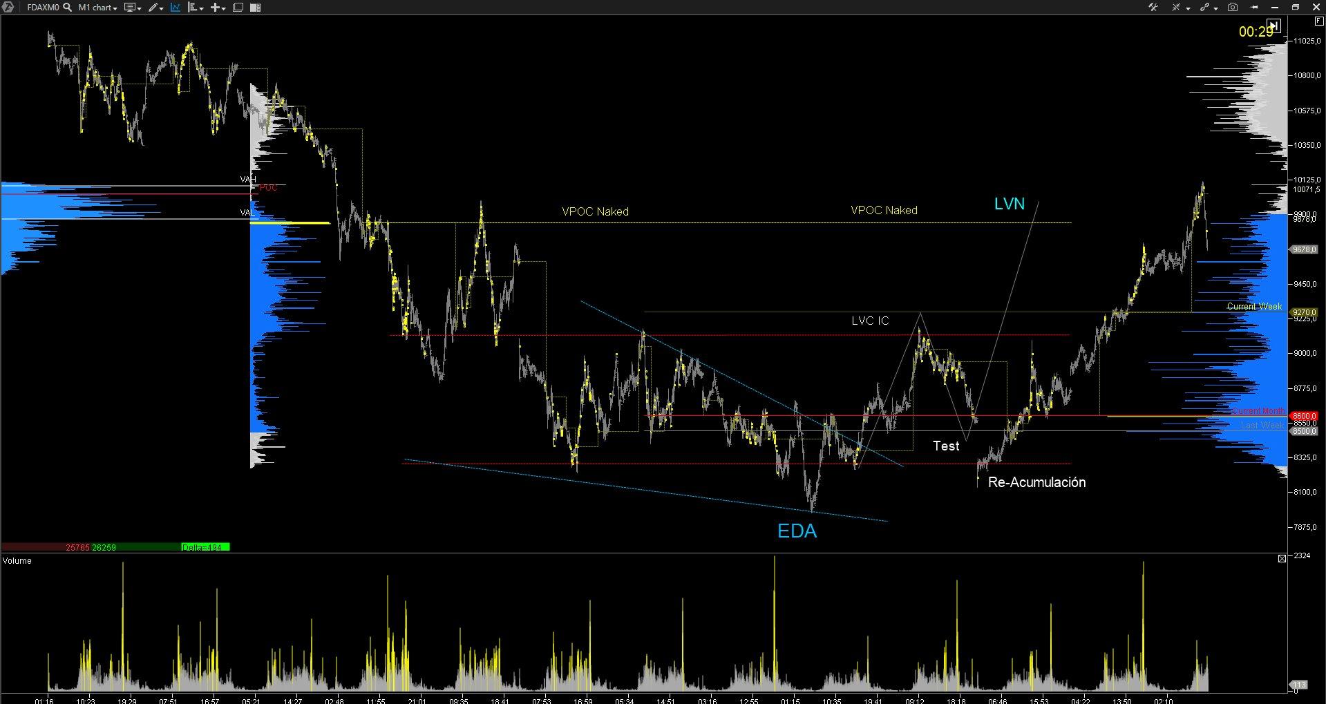 Trading Volatilidad y Liquidez