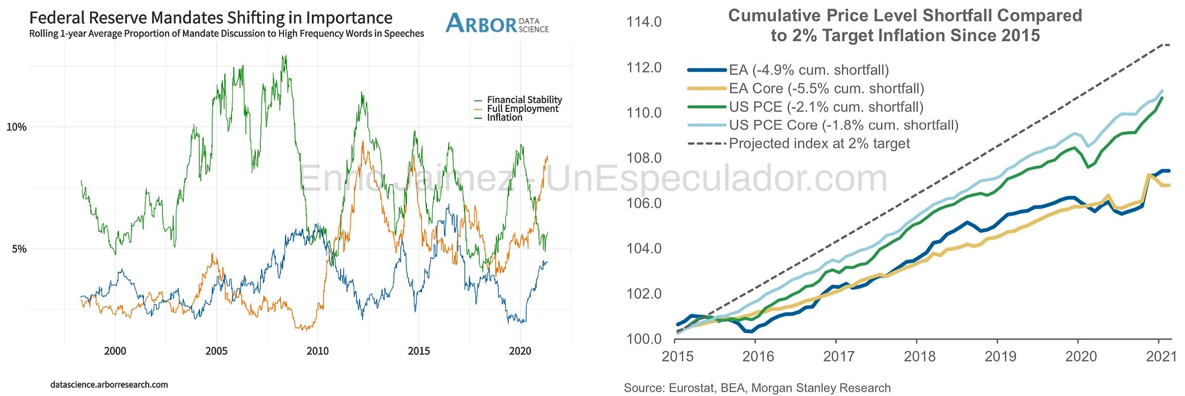 Global Macro - Inflación - Enric Jaimez
