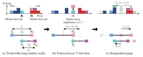 Fundamente Microestructura Trading Order Flow Order Book Enric Jaimez 3