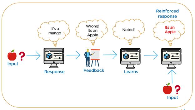 Invertir Inteligencia Artificial Reinforcement Learning unespeculador.com Enric Jaimez