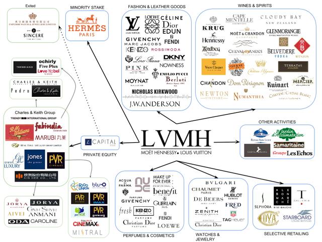 Invertir Lujo - LVMH - Invertir Sector Lujo