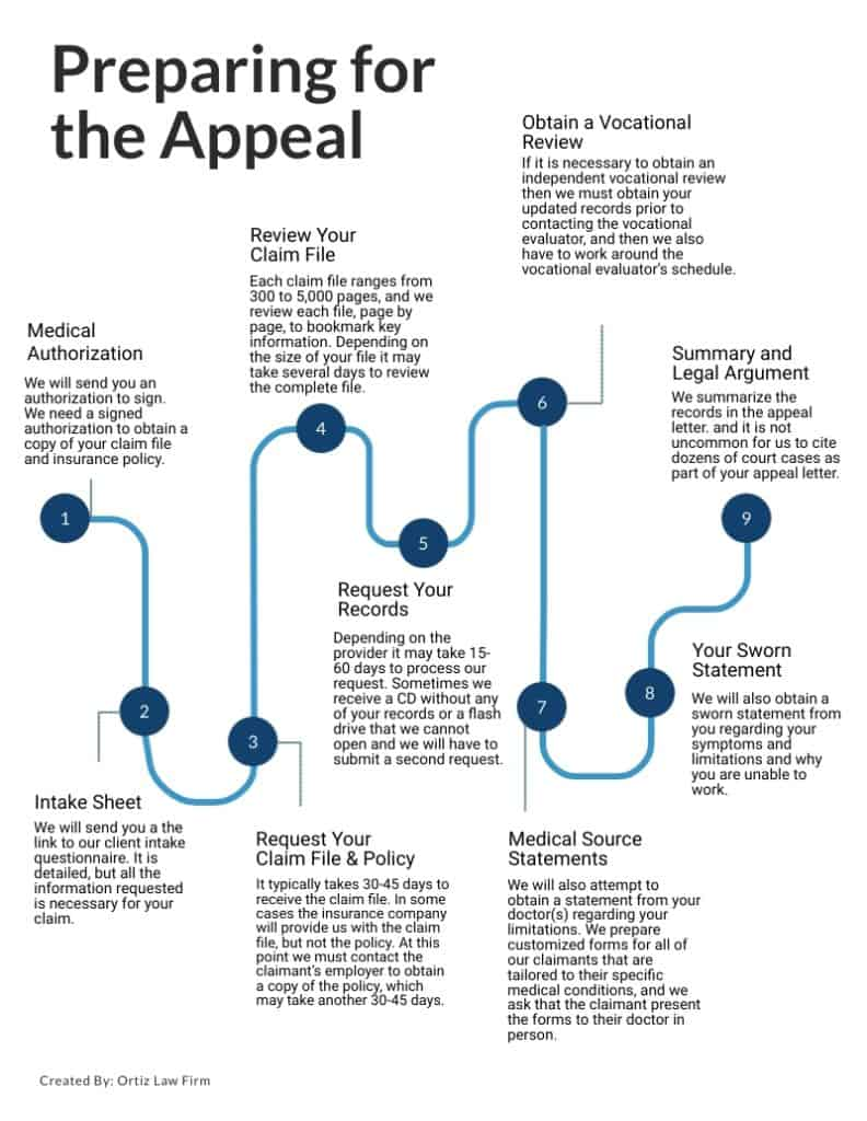 How to write a long term disability appeal letter