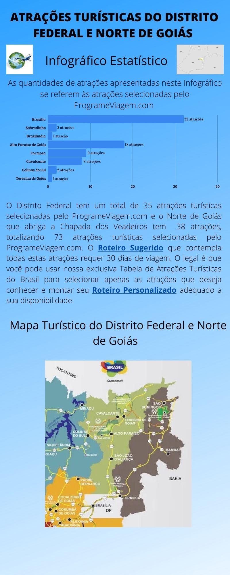 Infográfico Atrações Turísticas do Distrito Federal e Norte de Goiás 1