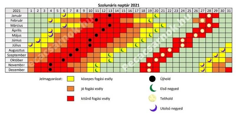 szolunáris naptár 2021