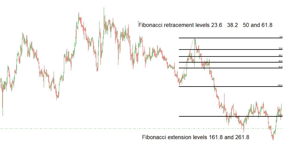 retracements and expansion fibonacci levels