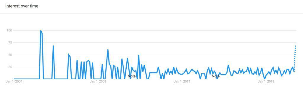 Google trend report of Birds Eye Chili