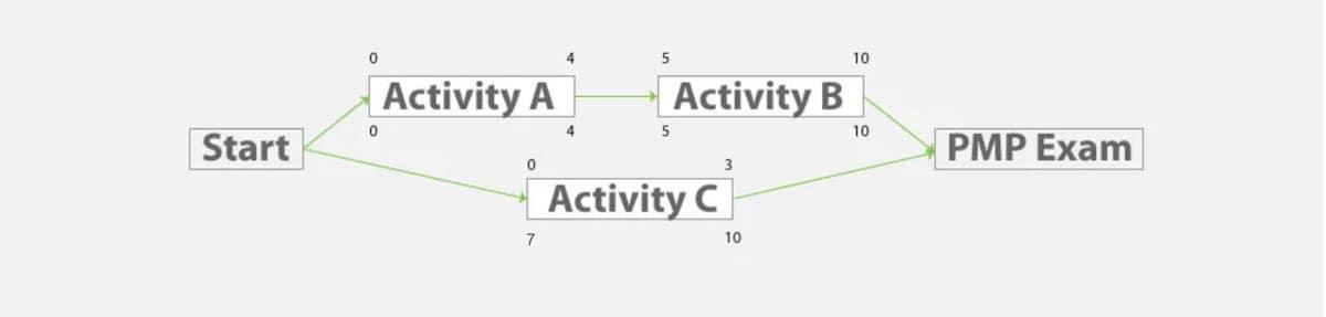 Schedule Network Diagram