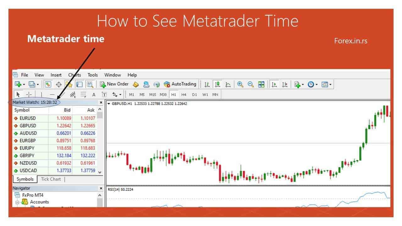 MetaTrader time based on Broker Time Zone