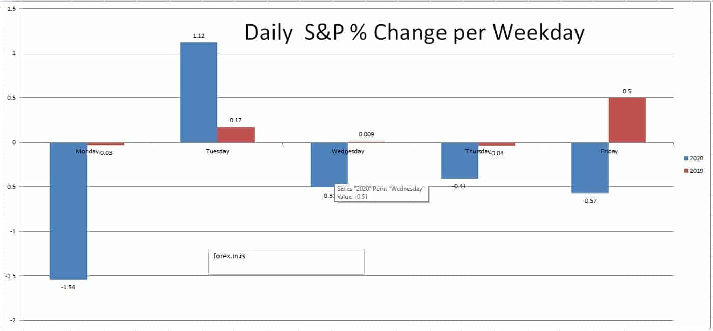 what weekday does s&p 500 increase the most