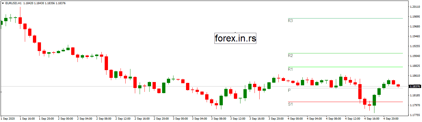 Pivot point indicator on chart