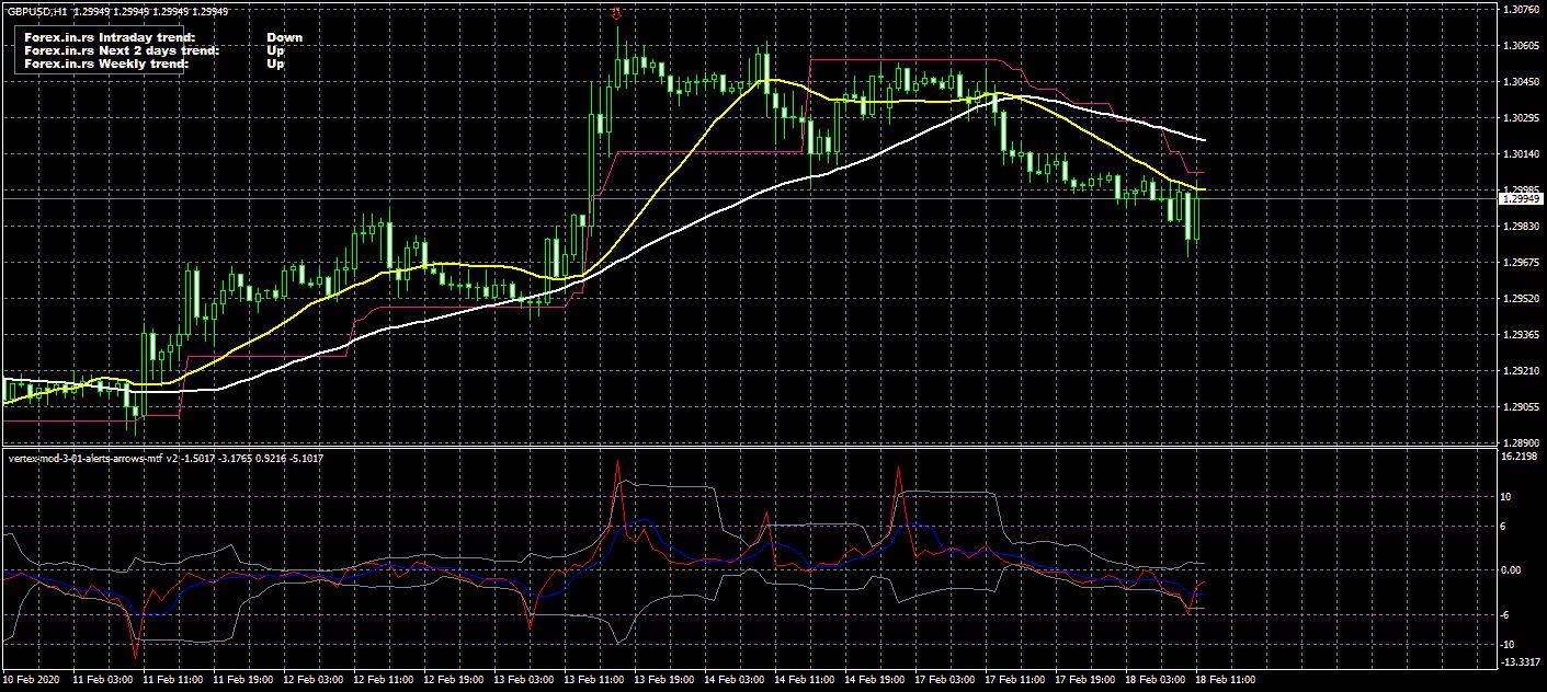 vertex mod indicator on GBPUSD chart