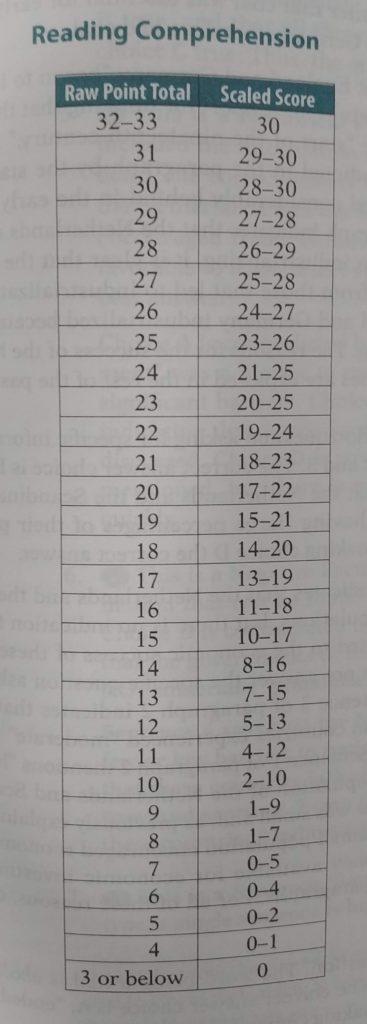 TOEFL Reading Raw to Scaled