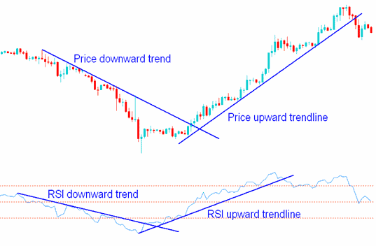 RSI trend lines
