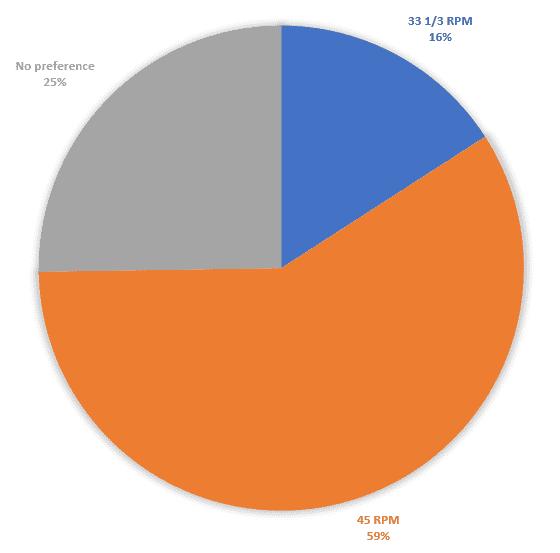 data statistics 33 1/3 rpm vs 45 rpm