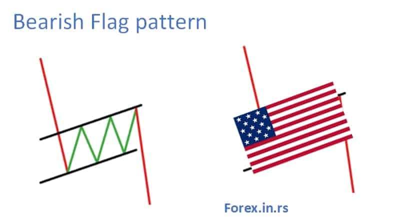 bearish pennant or flag pattern