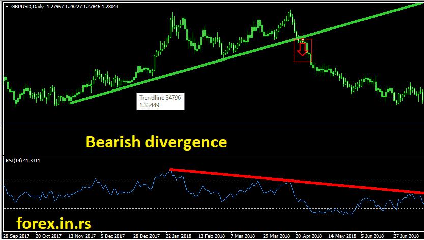 relative strength index bearish divergence example
