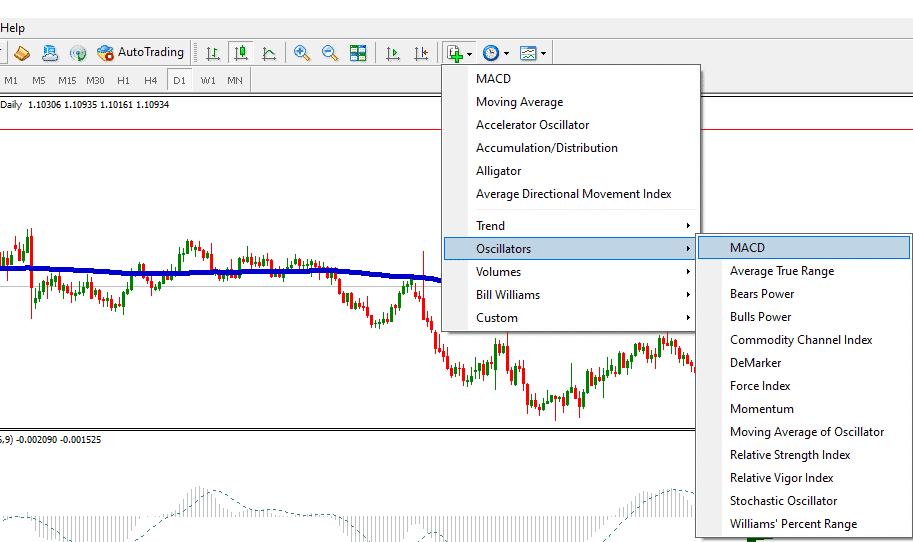 macd indicator in mt4