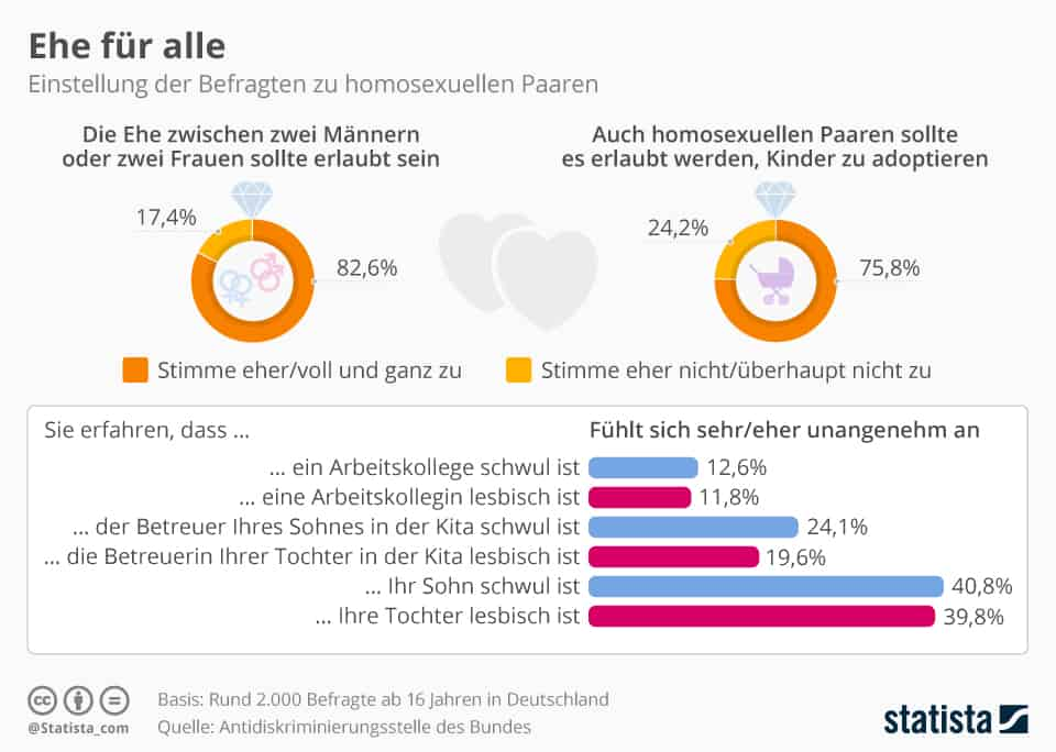 Statistik - Homoehe & Kind adoptieren