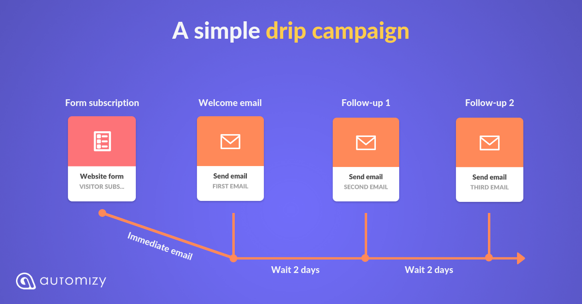 How to Create Drip Email Campaigns - 9 Examples Included