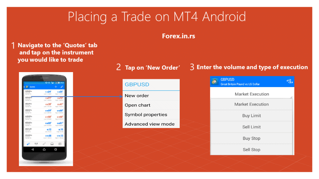 Placing a Trade on MT4 Android