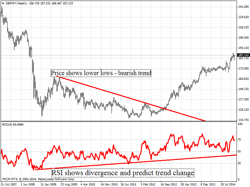 RSI divergence - lower lows and higher highs - trend switch based on Relative strenght index