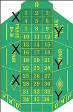 metodo sei sestine per vincere alla roulette