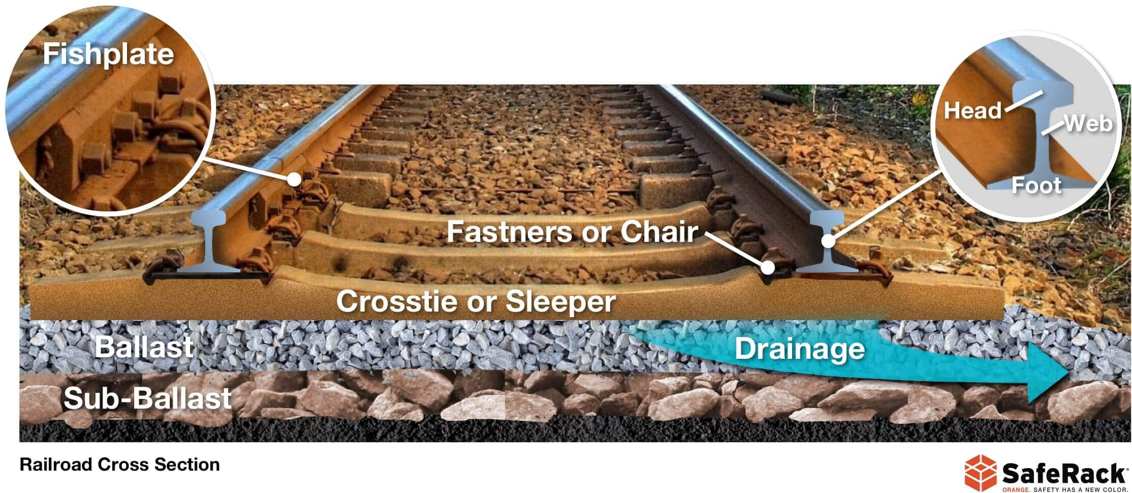 Railroad Track Facts Construction Safety And More