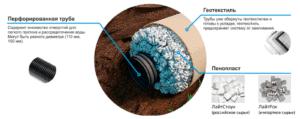 Brushless drainage systems