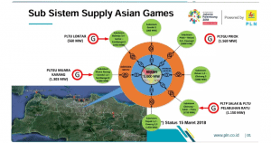 listrik asian games