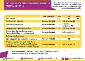 Pasing Grade