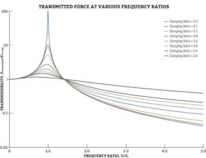 Transmitted Force at Various Frequency Ratios for Polyurethane