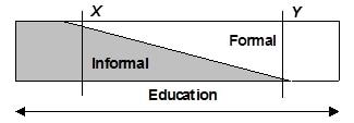 The informal-formal education continuum - John Ellis