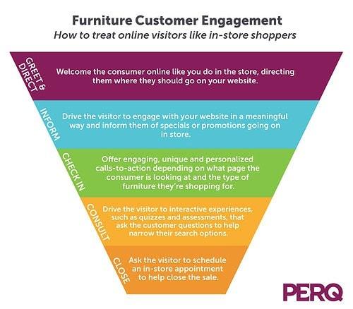 Furniture Customer Engagement Path