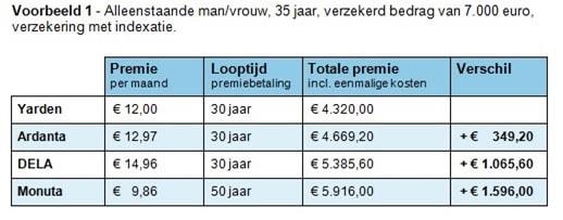 Premies uitvaartverzekeringen verschillen - voorbeeld 1