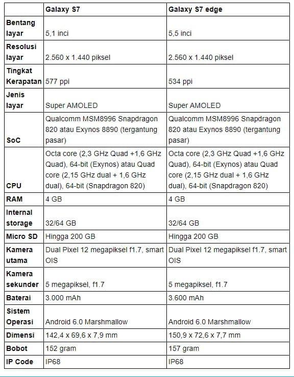 Cara Root Samsung Galaxy S7 dan Edge