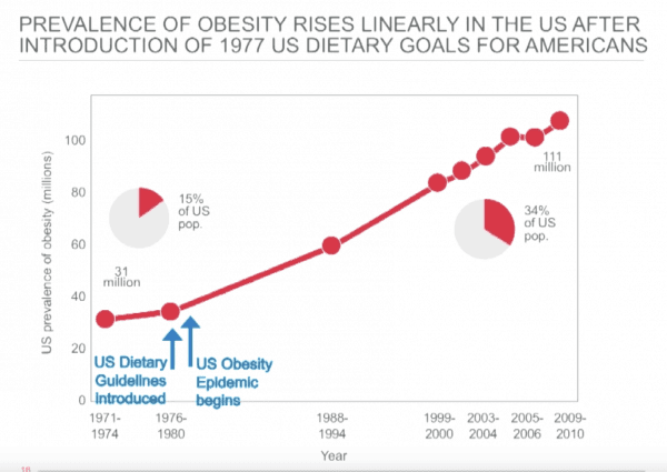 high carb diet and cardiovascular disease