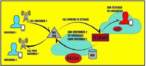 دانلود ss7 اندروید ، هک SS7 ، حمله SS7 ، WhatsApp SS7 هک ، هکرها ، هک گوشی
