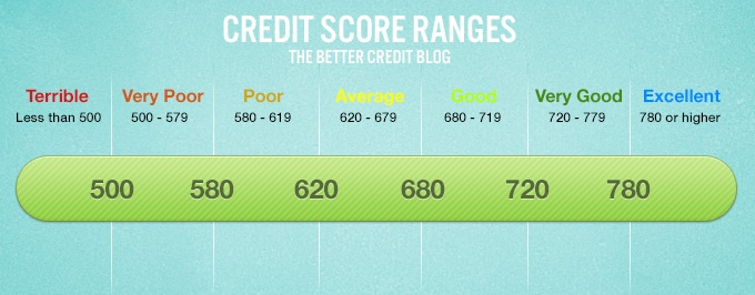 Is 680 A Good Credit Score >> What Your Credit Score Range Really Means Loans Canada