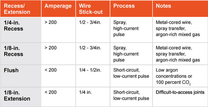 Image of chart showing MIG gun contact tip recess options and ideal applications for each