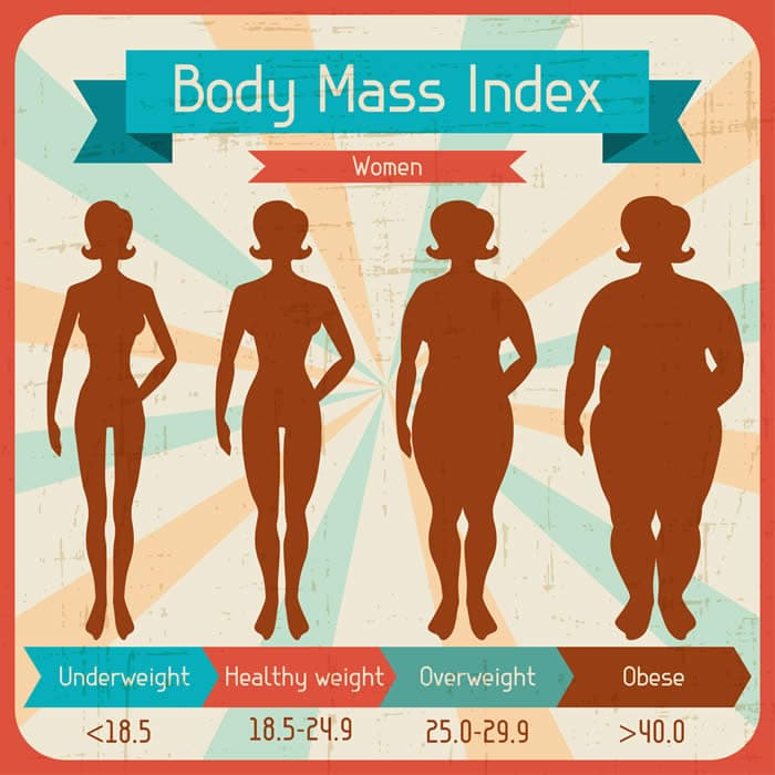 How much should i weigh for my height and age - BMI chart for women   40plusstyle.com
