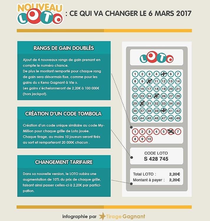 Dossier Nouveau Loto Dès Le 6 Mars 2017 On Vous Dit Tout