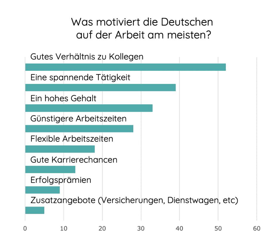 Infografik Motivationsfaktoren der Deutschen