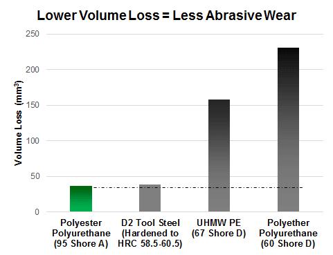 abrasion resistance comparison v1