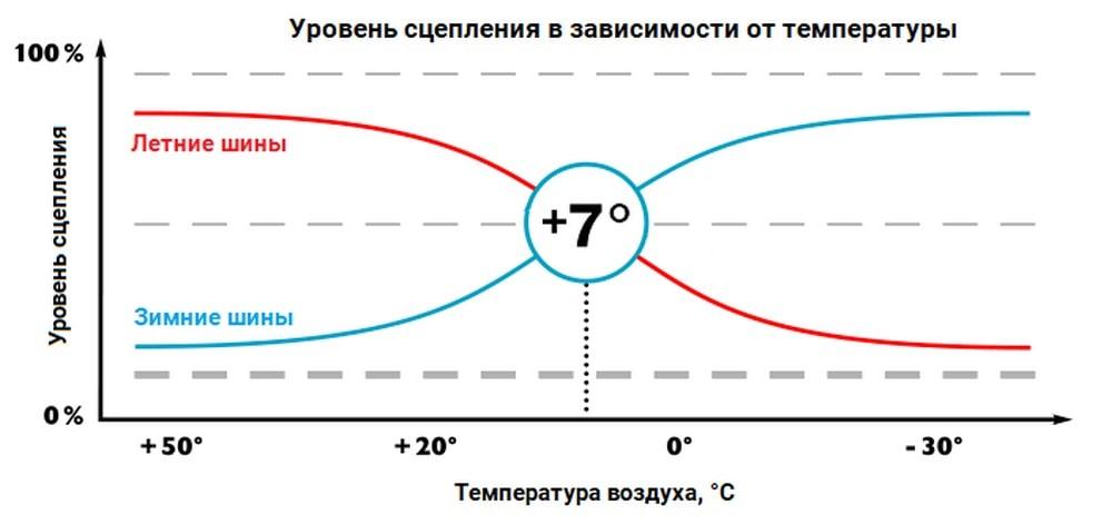 температурный график эфективности зимней резины