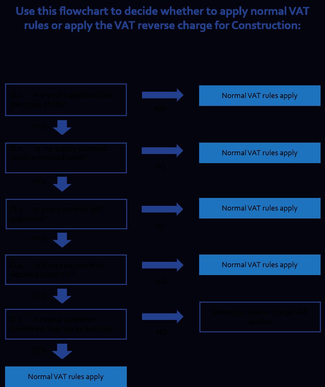 VAT Rules Flowchart
