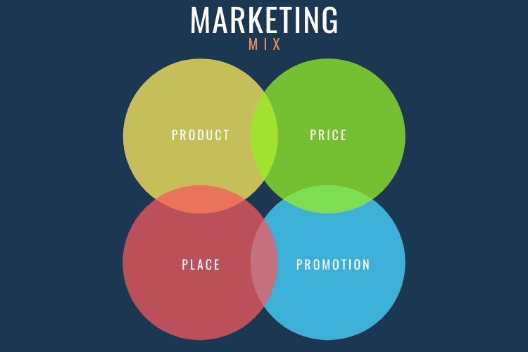 Branding: marketing mix