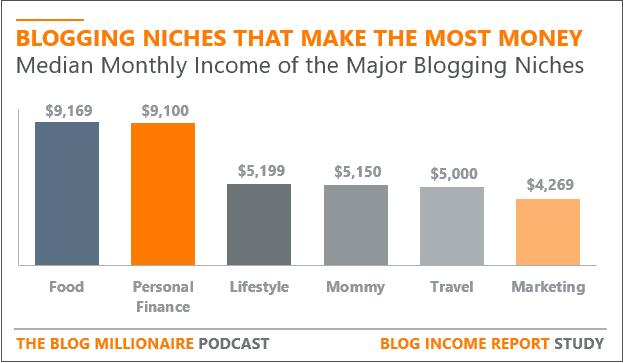 Le nicchie dei blog più redditizie