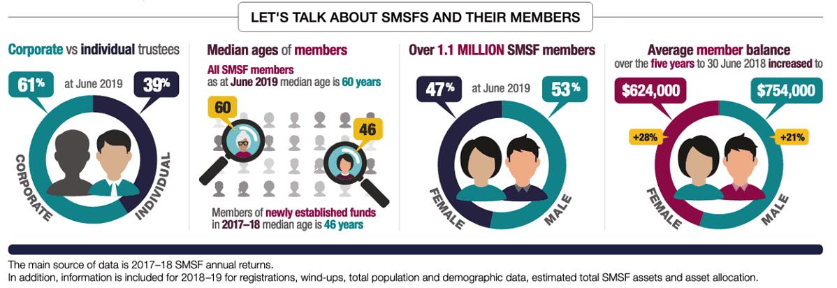 ATO SMSF Statistics