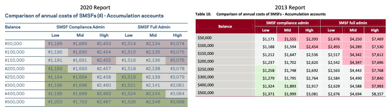 Costs of Operating SMSFs 2020 versus 2013 Rice Warner SMSF Report