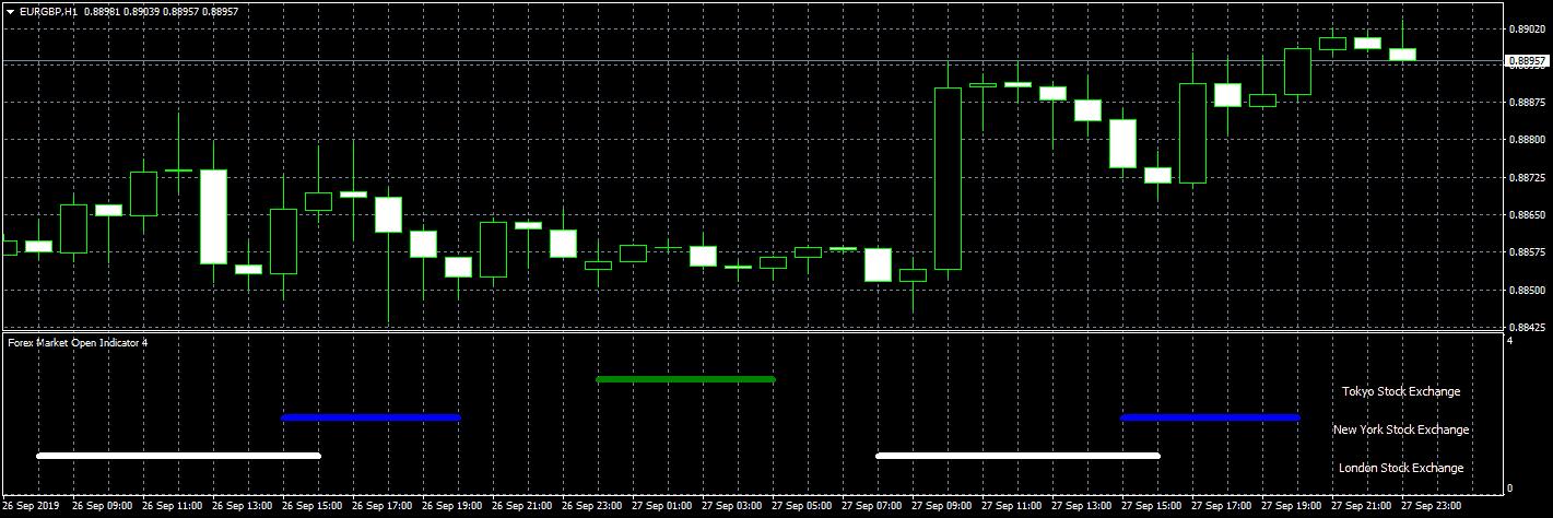 forex market open indicator screenshot